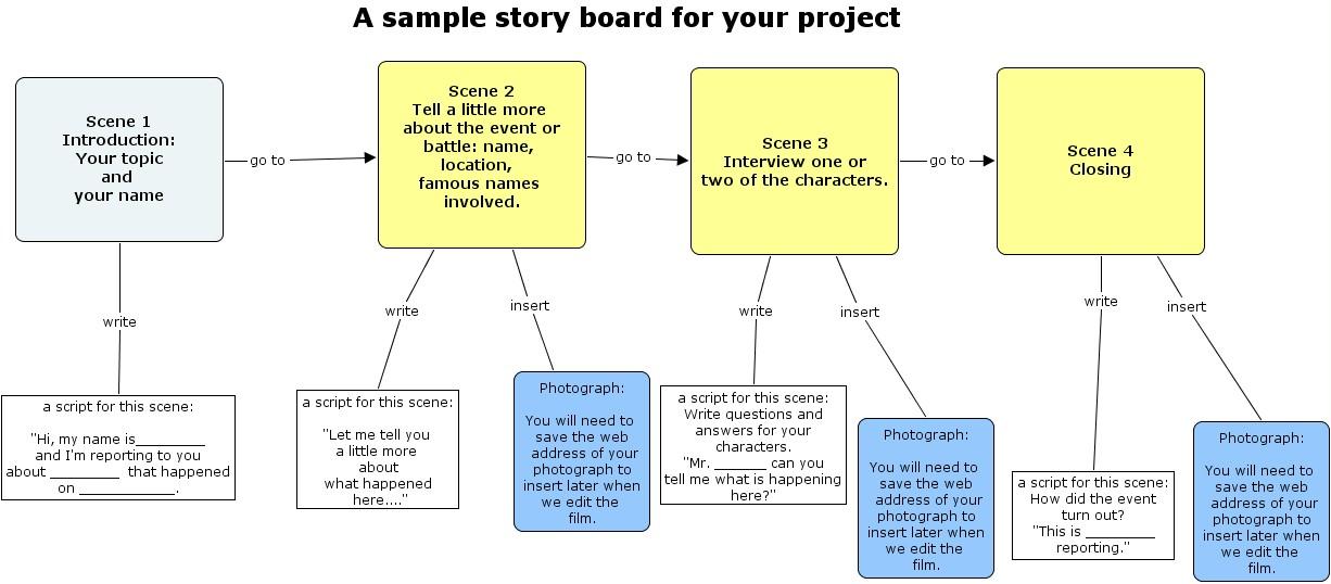 Storyboard.Html